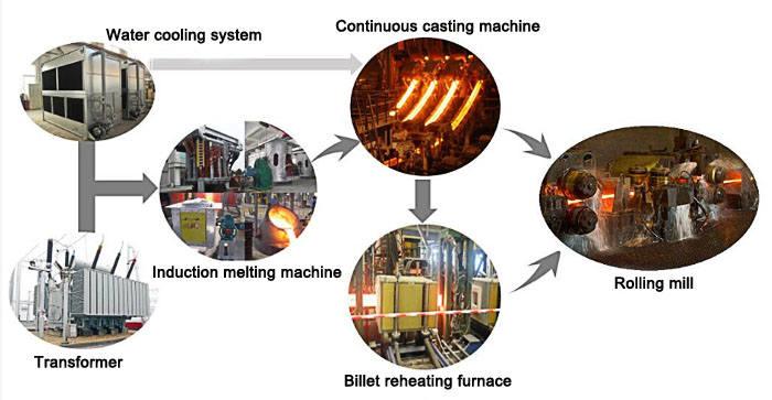 billet-reheating-furnace-working
