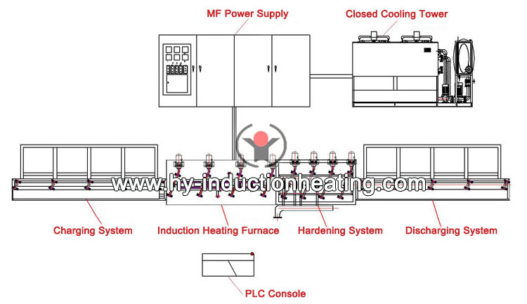 http://www.hy-inductionheating.com/products/long-shaft-hardening-equipment.html