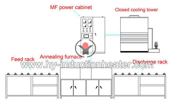 steel pipe annealing furnace